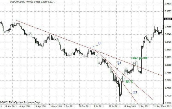 Forex Trading Guide 2021 Folding rule pattern 4