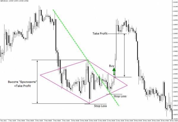 Forex Trading Guide 2021 Pattern Diamond 1