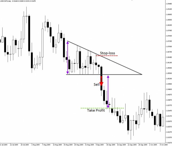 Forex Trading Guide 2021 Pattern Triangle 2