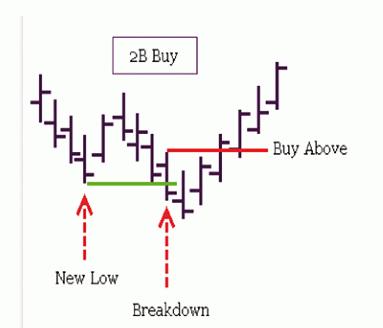Forex Trading Guide 2021 Strategy-pattern 2B (cornflower) 1