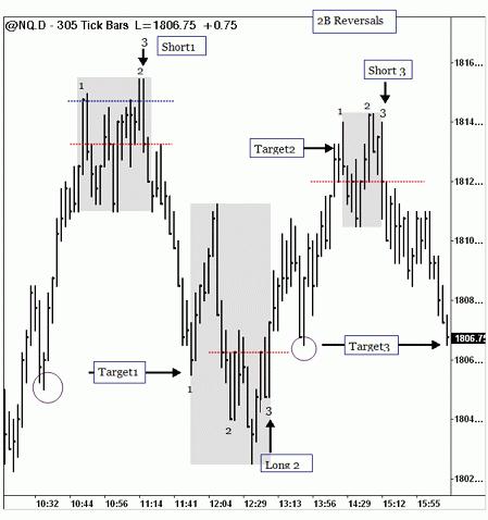 Forex Trading Guide 2021 Strategy-pattern 2B (cornflower) 3