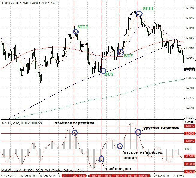 Forex Trading Guide 2021 Trading by MACD patterns 1
