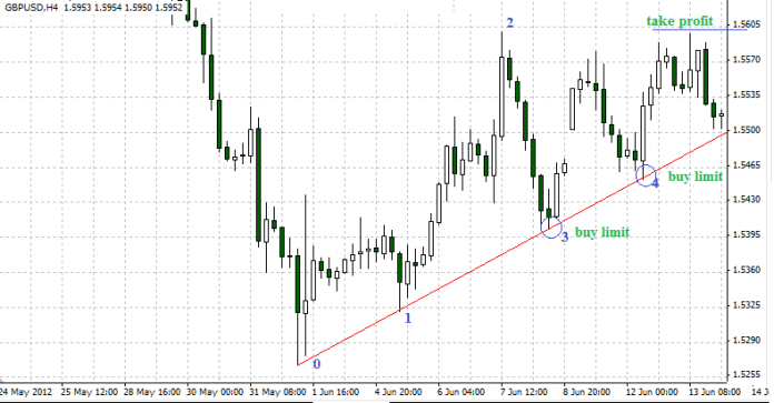 Forex Trading Guide 2021 Trading trend lines 1