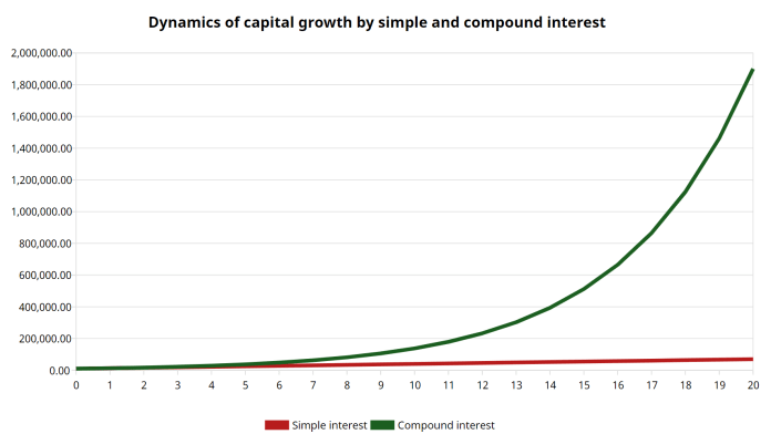 What is Compound Interest and How does it work - Complete Guide 2021 1