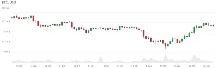 markt bitcoin)