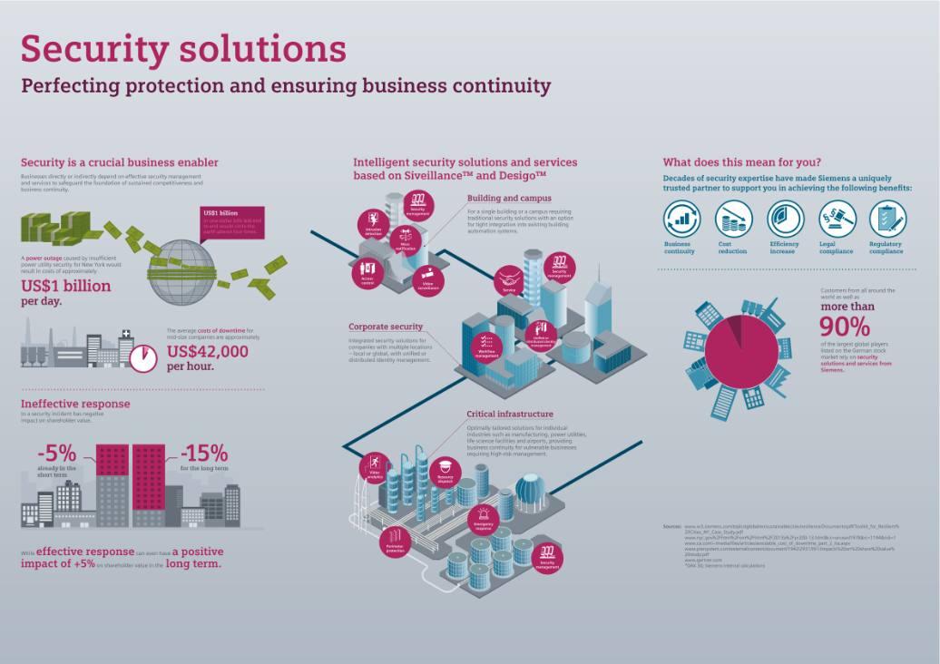 Tecnología digital para garantizar la seguridad