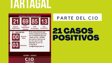 Photo of Tartagal: 3er. Fallecido, 21 casos de COVID19