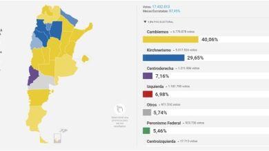 Photo of Rotundo triunfo de la oposición en toda la Argentina