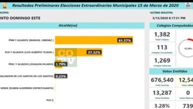 Photo of Manuel Jiménez 61.57%: Luis Alberto, 37.32% en el inicio de los boletines oficiales de la JCE