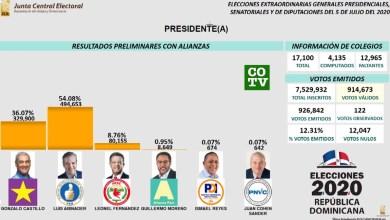 Photo of Con el 20% de los colegios electorales computados, Luis Abinader sale muy delante de todos los demás candidatos a la Presidencia