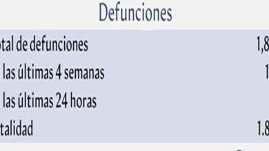 Photo of Salud Pública revela que en los últimos 28 días la Covid-19 ha matado a al menos 160 personas en RD