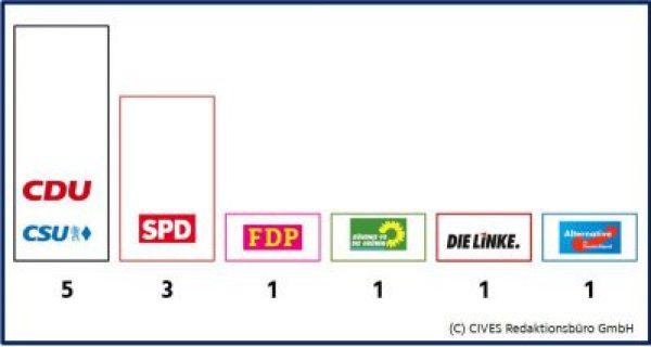 Die Logos sind u.U. geschützte Marken der jeweiligen Parteien