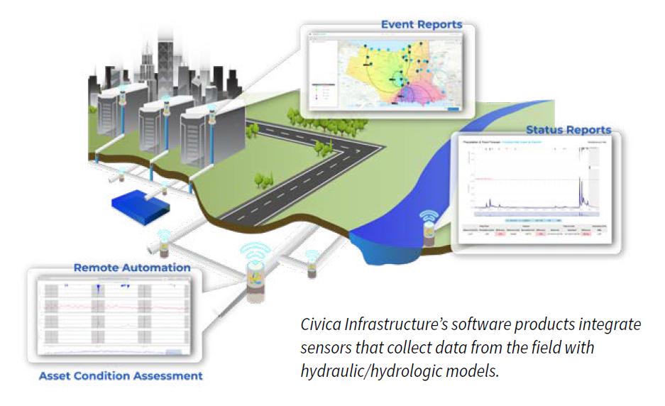Civica Smart City Solutions