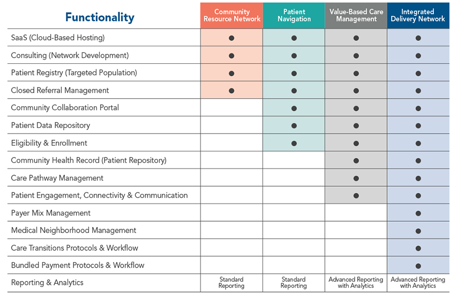 What We Do Product Matrix - CivicHealth