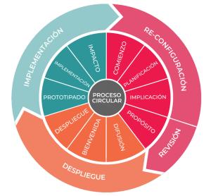 Método de diseño cívico. Proceso circular