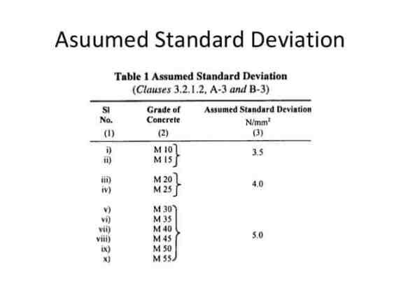 Standard Deviation for  Mix Design of Concrete