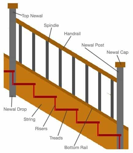 Parts of Stairs - Staircase Reinforcement Calculation