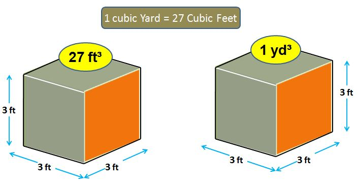 Cubic feet in a Yard of Concrete