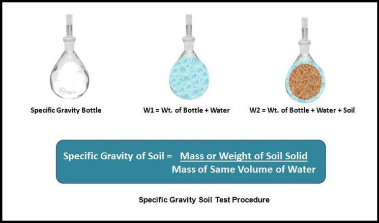 Specific gravity of soil