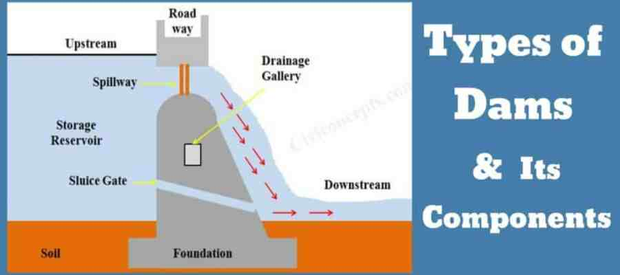 Types of dams