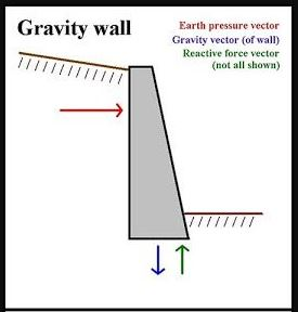 Gravity Wall - Types of Retaining Wall