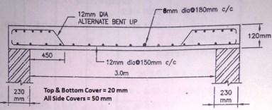 slab section