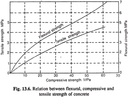 tensile strength of concrete