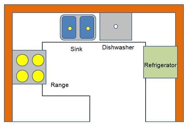 G-Shape Types of Kitchen Layout