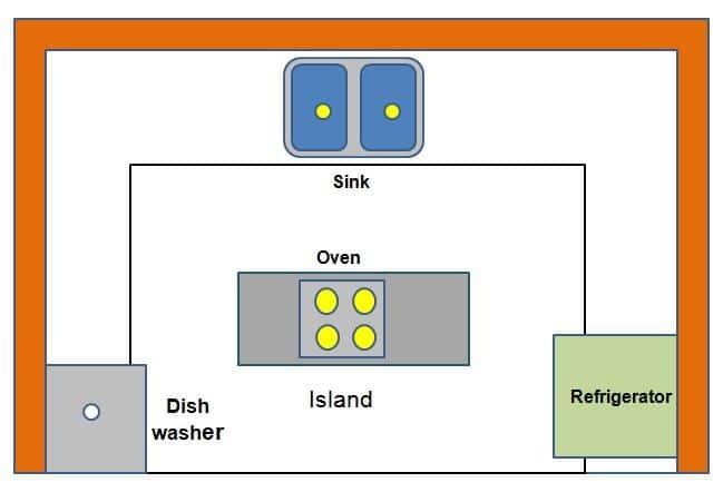 Kitchen Island Types of Kitchen Layout