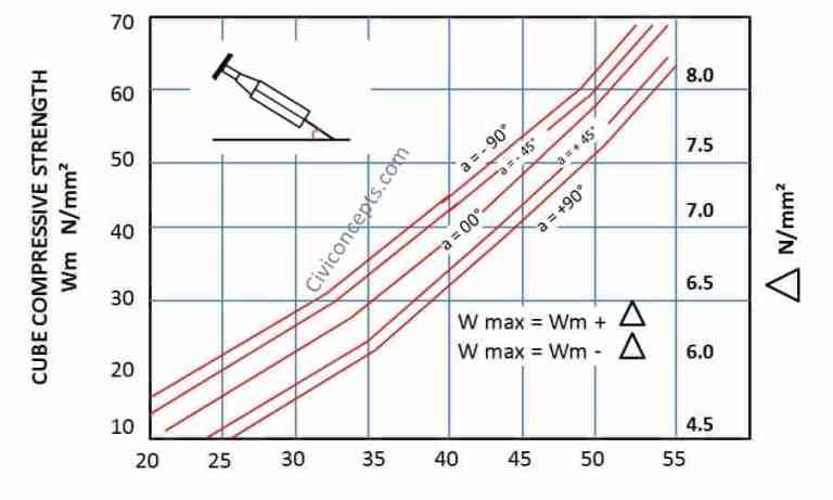 Rebound Hammer Test Graph