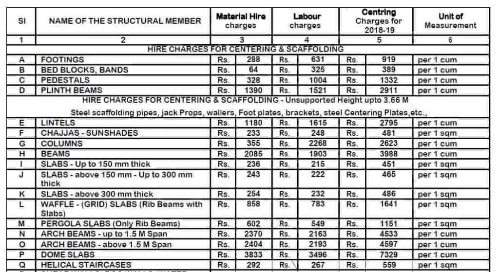 Example of bill of quantity for construction