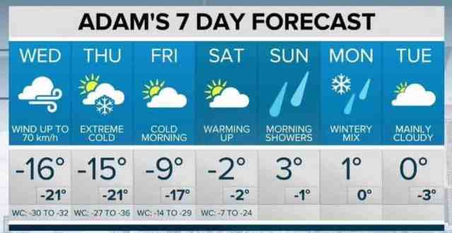 Weather Forecast - cold weather safety