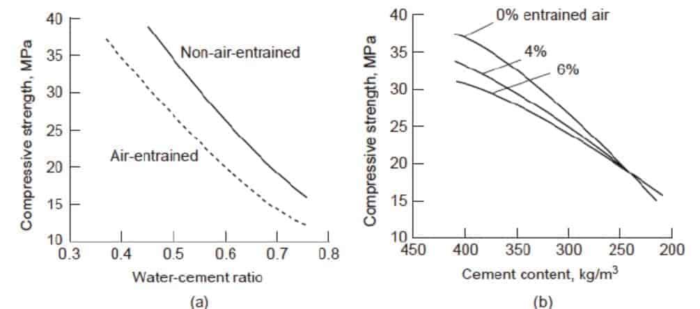 Air Entrained Concrete