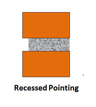 Recessed Pointing