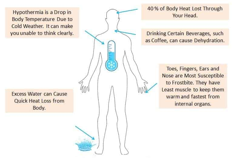 Effect of Cold Weather on Human Body -cold weather safety