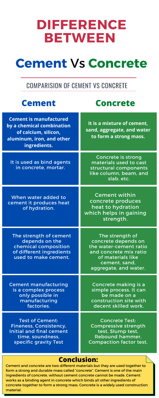 Cement vs Concrete (Infographic)