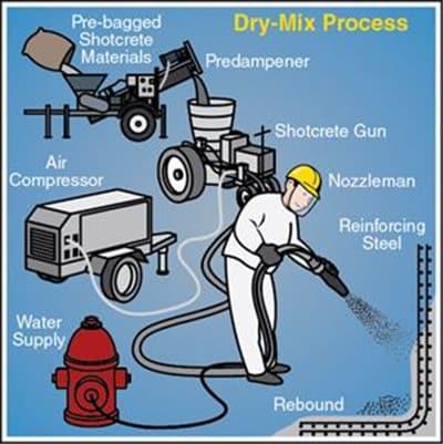 Dry Mix Process for Shotcrete (DMS)