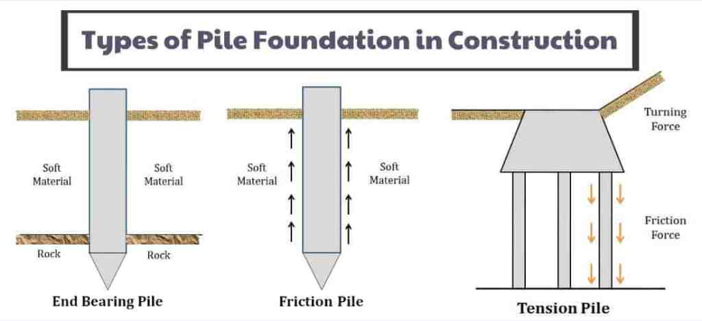 Types of pile foundations.