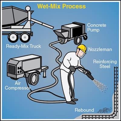 Shotcrete Wet Mix Process