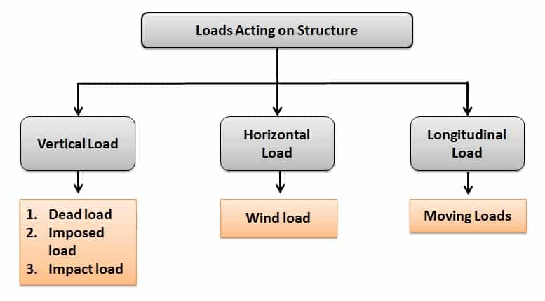 Load Acting on Structure
