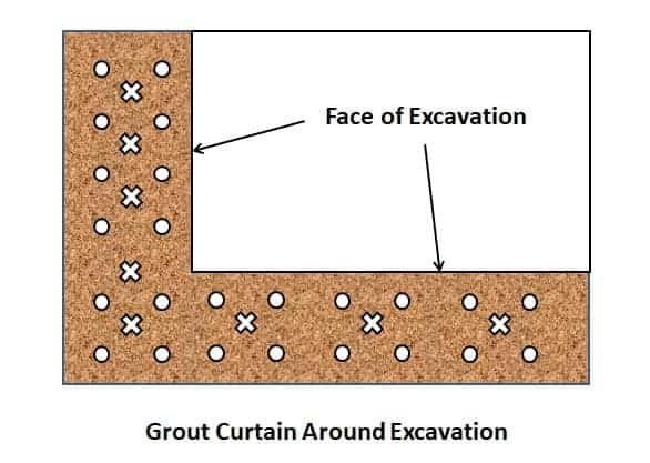 Grout Curtain around Excavation