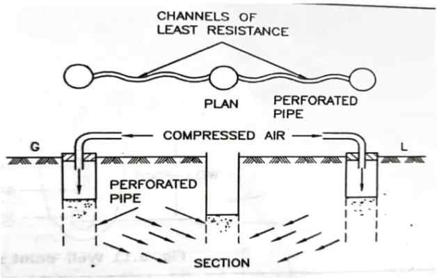 Cement Grouting - Dewatering Methods in Construction