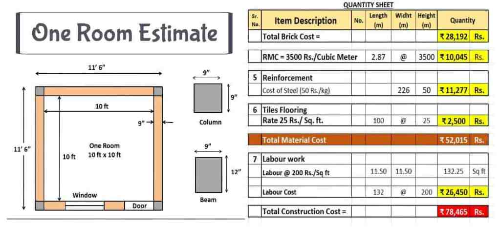 Cost of Construction of One Room