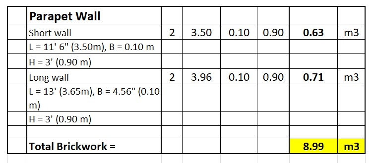 Cost of Construction of One Room Estimate Sheet