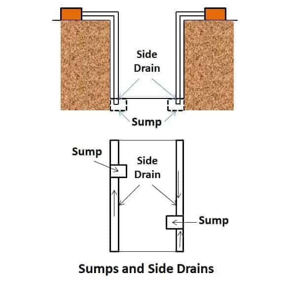 Sumps and Ditches - Dewatering Methods in Construction
