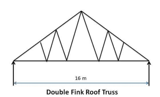 Double Fink Roof Truss - Types of Pitched Roof