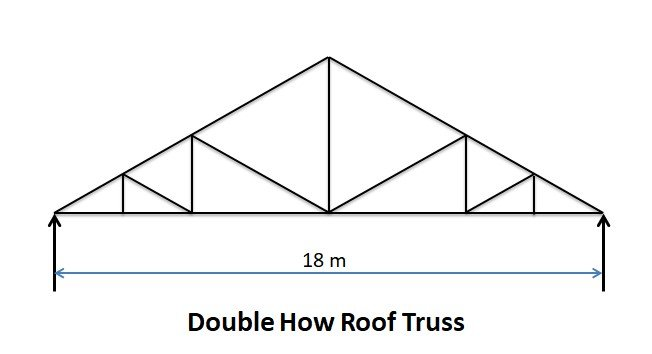 Double How Roof Truss - Types of Pitched Roof