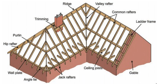 Double Pitched Roof - Types of Pitched Roof