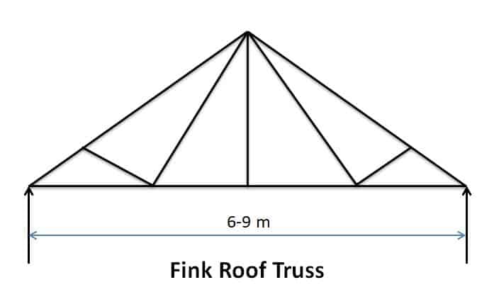 Fink Roof Truss - Types of Pitched Roof