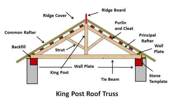 King Post Roof Truss - Types of Pitched Roof